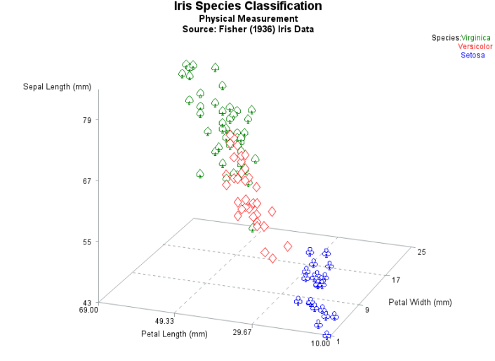 Classification using SAS Graphics (proc g3d)