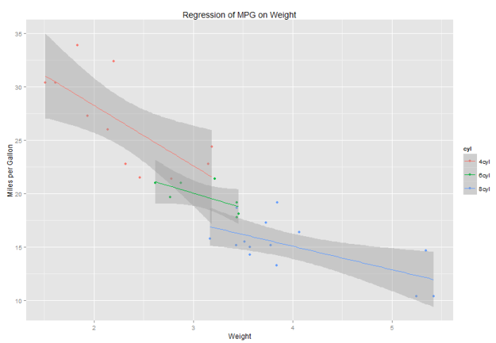 Grouped_Regression_Plot
